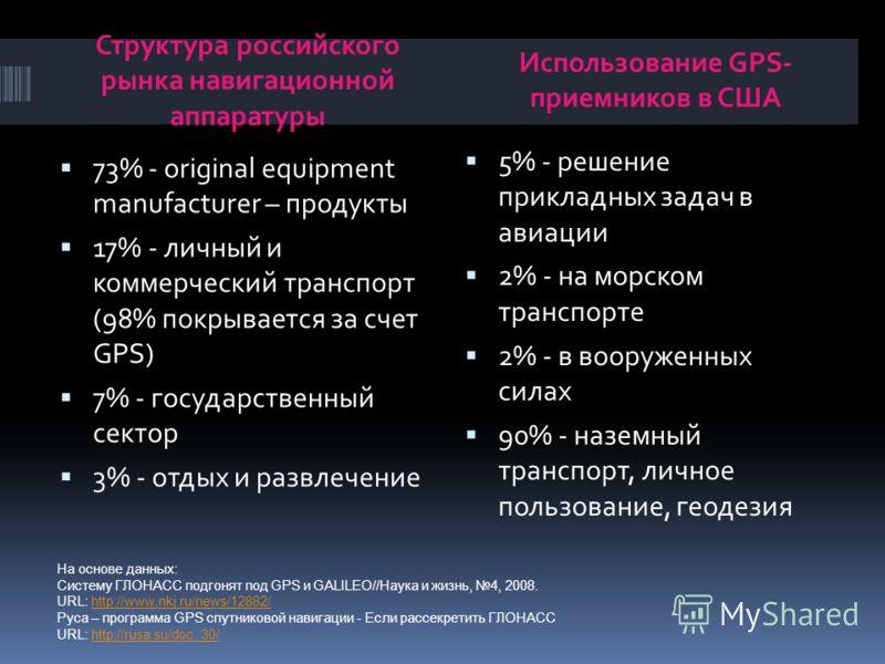 Структура российского рынка навигационной аппаратуры Использование GPS- приемников в США 73% - original equipment manufacturer – продукты 17% - личный и коммерческий транспорт (98% покрывается за счет GPS) 7% - государственный сектор 3% - отдых и раз