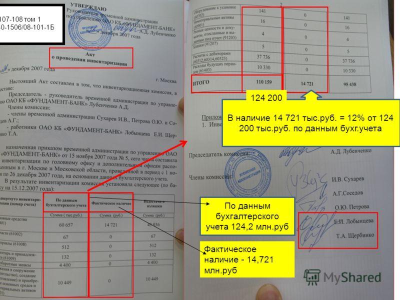 По данным бухгалтерского учета 124,2 млн.руб В наличие 14 721 тыс.руб. = 12% от 124 200 тыс.руб. по данным бухг.учета Фактическое наличие - 14,721 млн.руб 124 200 л.д. 107-108 том 1 Дело А40-1506/08-101-1Б