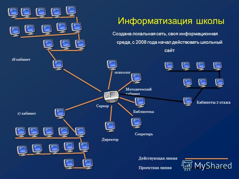 Информатизация школы Создана локальная сеть, своя информационная среда, с 2008 года начал действовать школьный сайт 18 кабинет 17 кабинет Директор Секретарь Библиотека Методический кабинет психолог Сервер Кабинеты 2 этажа Действующая линия Проектная