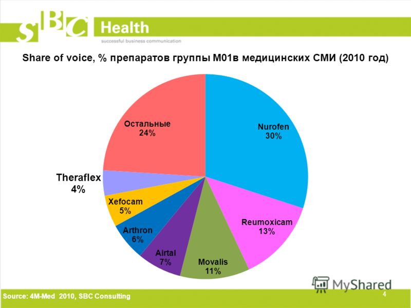 4 Source: 4М-Med 2010, SBC Consulting Share of voice, % препаратов группы М01в медицинских СМИ (2010 год)