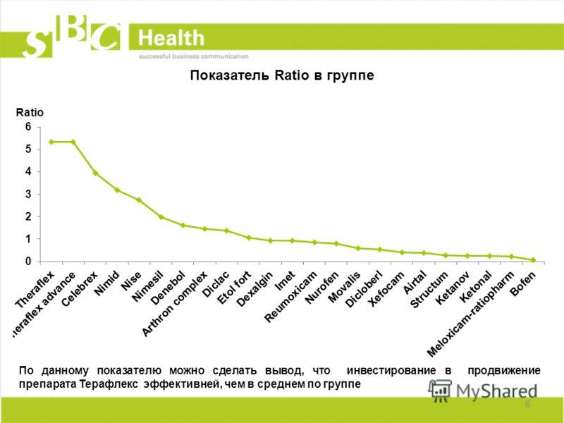 Показатель Ratio в группе 6 По данному показателю можно сделать вывод, что инвестирование в продвижение препарата Терафлекс эффективней, чем в среднем по группе