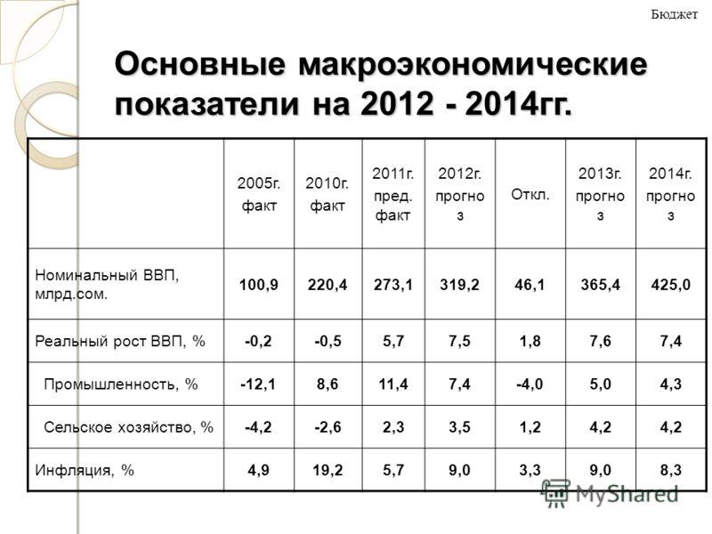 Основные макроэкономические показатели на 2012 - 2014 гг. 2005 г. факт 2010 г. факт 2011 г. пред. факт 2012 г. прогноз Откл. 2013 г. прогноз 2014 г. прогноз Номинальный ВВП, млрд.сом. 100,9220,4273,1319,246,1365,4425,0 Реальный рост ВВП, %-0,2-0,55,7