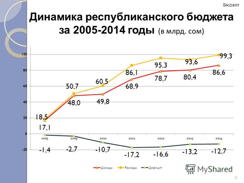 Динамика республиканского бюджета за 2005-2014 годы (в млрд. сом) Бюджет 9