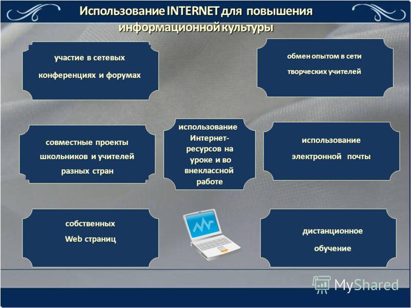 обмен опытом в сети творческих учителей собственных Web страниц Использование INTERNET для повышения информационной культуры использование электронной почты участие в сетевых конференциях и форумах использование Интернет- ресурсов на уроке и во уроке