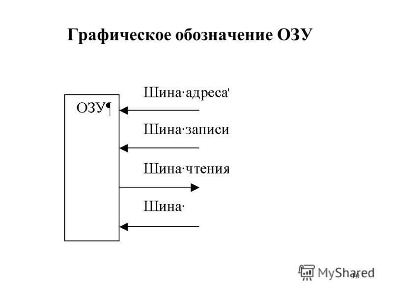 10 Графическое обозначение ОЗУ