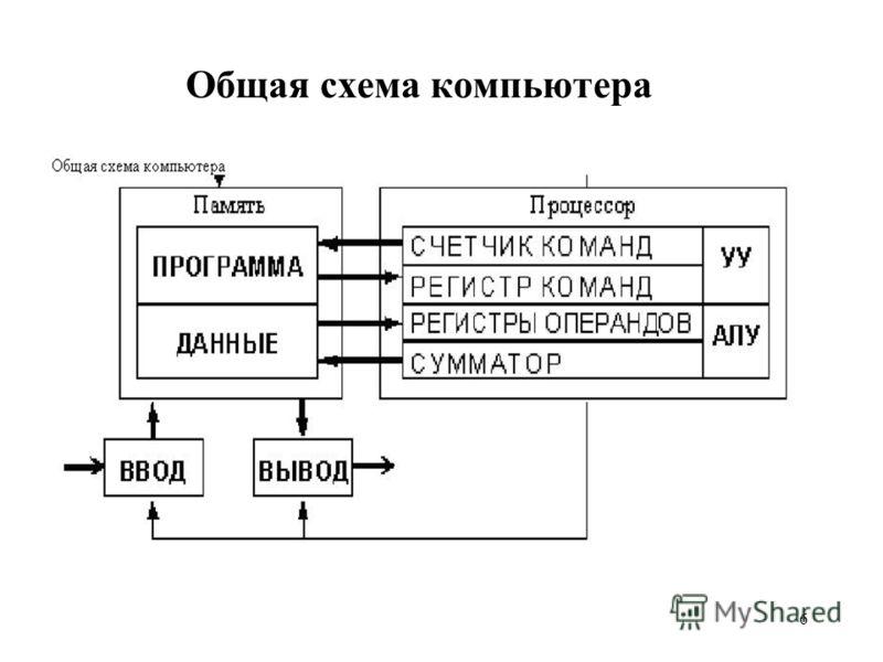 6 Общая схема компьютера