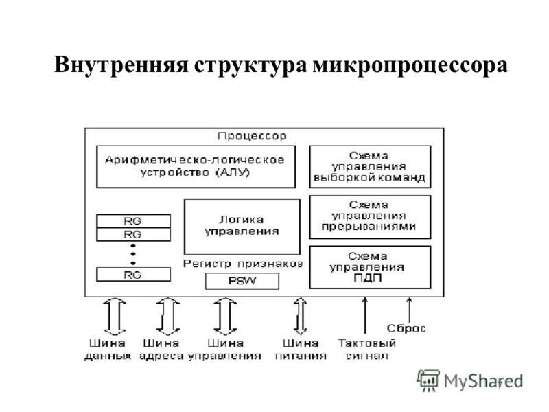 7 Внутренняя структура микропроцессора