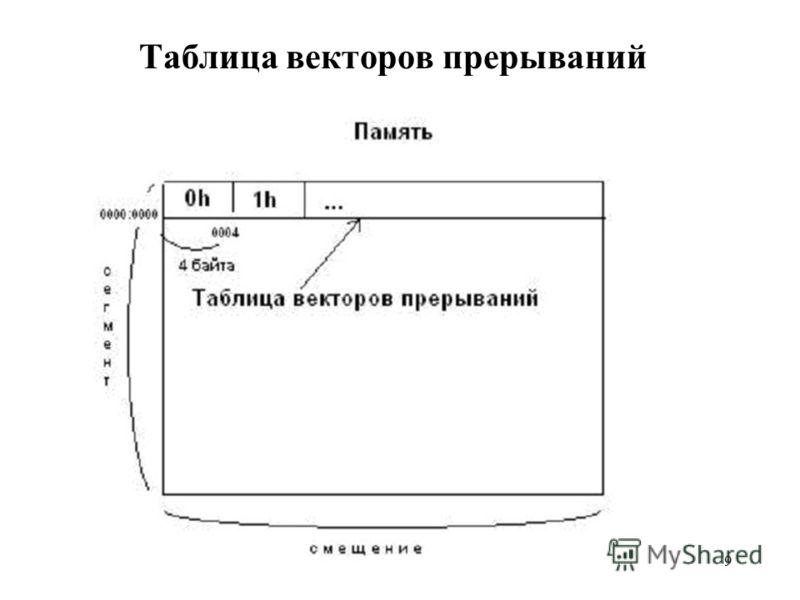 9 Таблица векторов прерываний