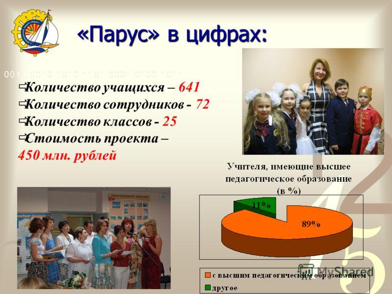Количество учащихся – 641 Количество сотрудников - 72 Количество классов - 25 Cтоимость проекта – 450 млн. рублей