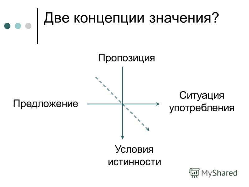 Две концепции значения? Пропозиция Условия истинности Предложение Ситуация употребления