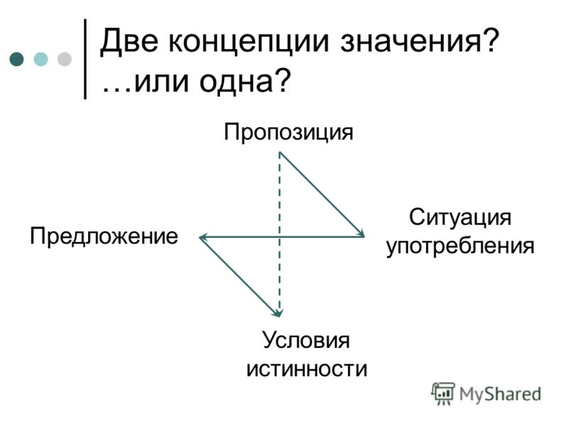 Две концепции значения? …или одна? Пропозиция Условия истинности Предложение Ситуация употребления