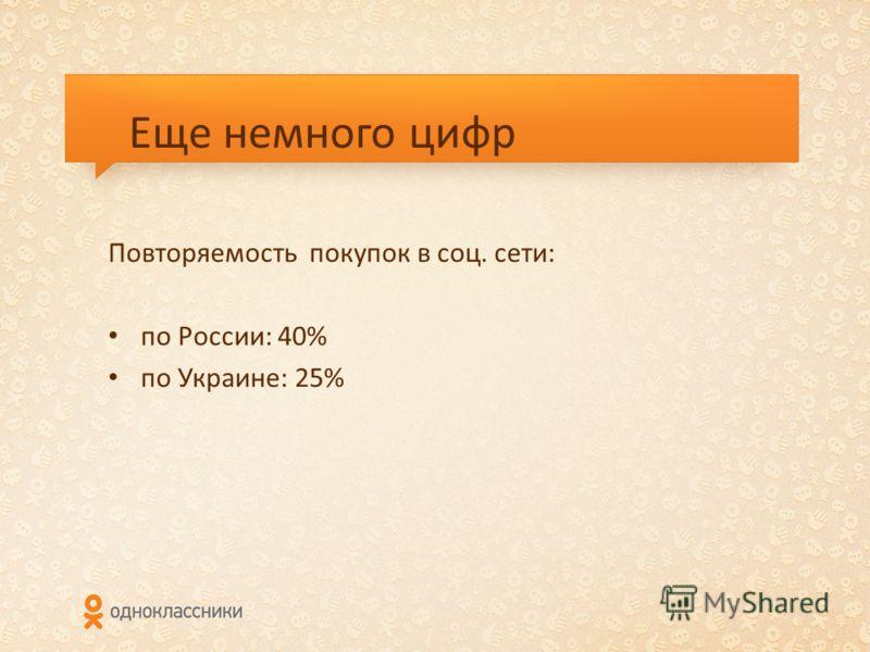 Еще немного цифр Повторяемость покупок в соц. сети: по России: 40% по Украине: 25%