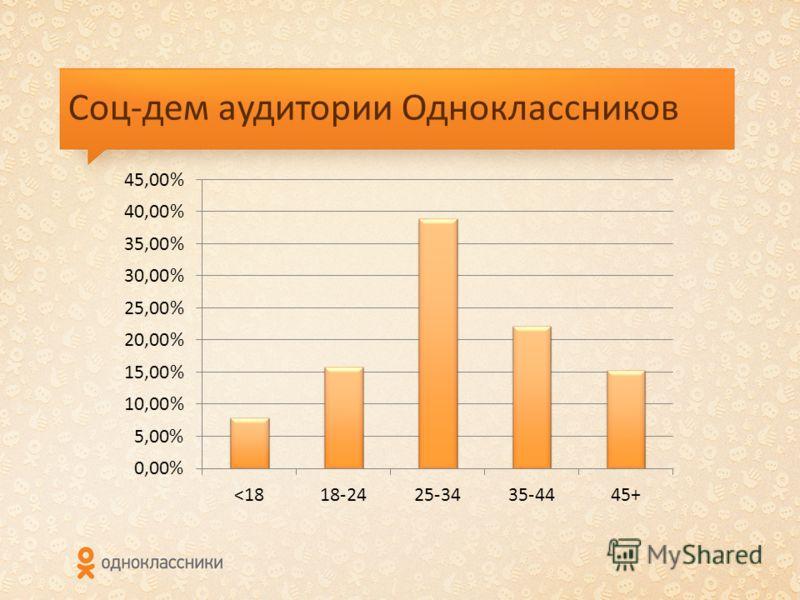 Соц-дем аудитории Одноклассников
