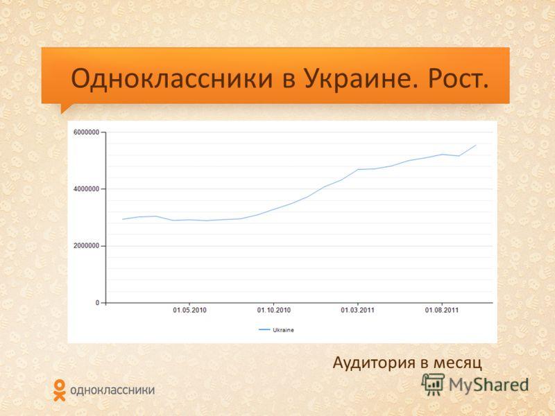 Одноклассники в Украине. Рост. Аудитория в месяц