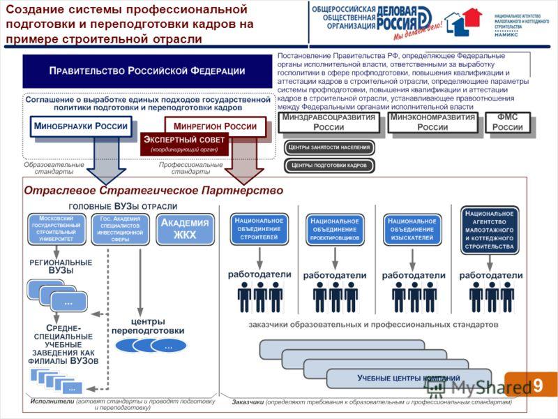 Создание системы профессиональной подготовки и переподготовки кадров на примере строительной отрасли 9
