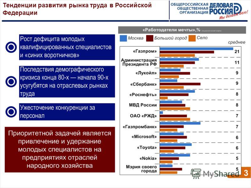 Тенденции развития рынка труда в Российской Федерации 3