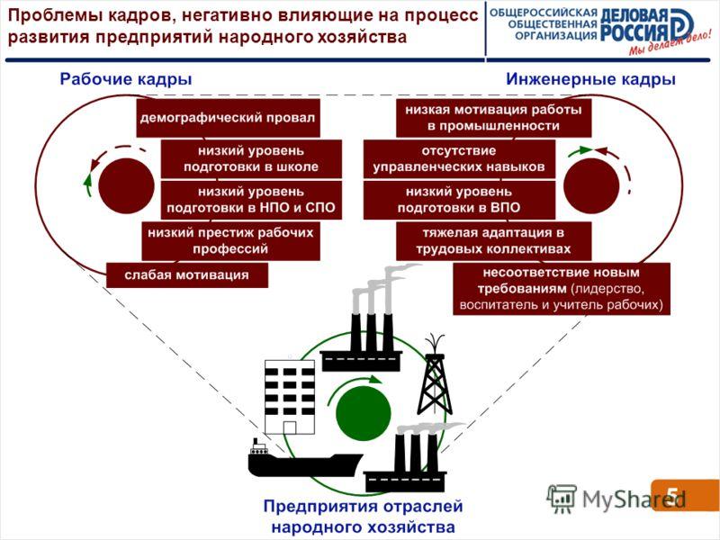 Проблемы кадров, негативно влияющие на процесс развития предприятий народного хозяйства 5