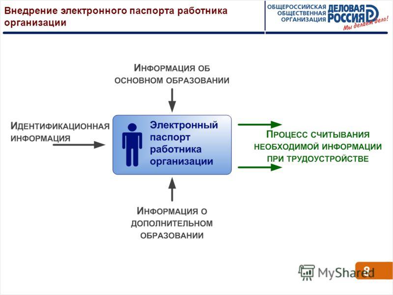 Внедрение электронного паспорта работника организации 8