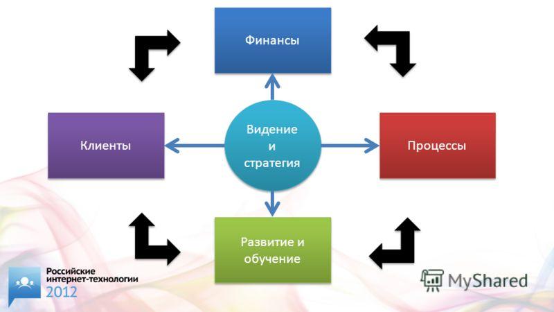 Видение и стратегия Финансы Развитие и обучение Клиенты Процессы