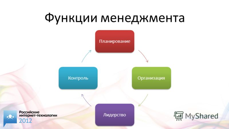 Функции менеджмента ПланированиеОрганизацияЛидерствоКонтроль
