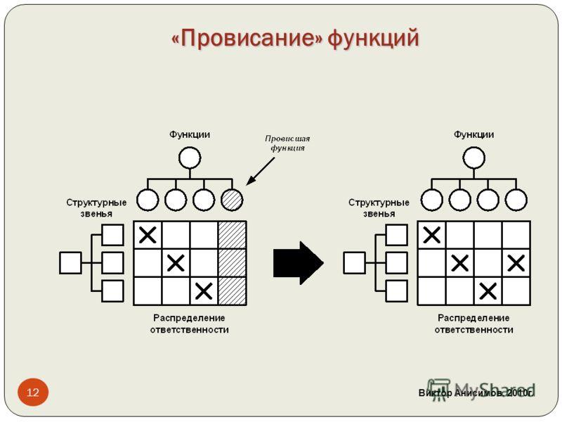 «Провисание» функций 12 Виктор Анисимов. 2010 г.