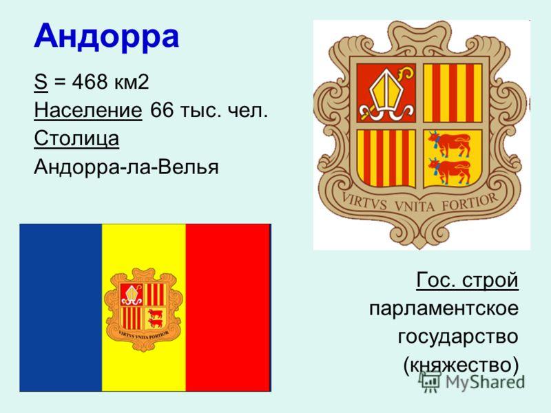 Андорра S = 468 км 2 Население 66 тыс. чел. Столица Андорра-ла-Велья Гос. строй парламентское государство (княжество)