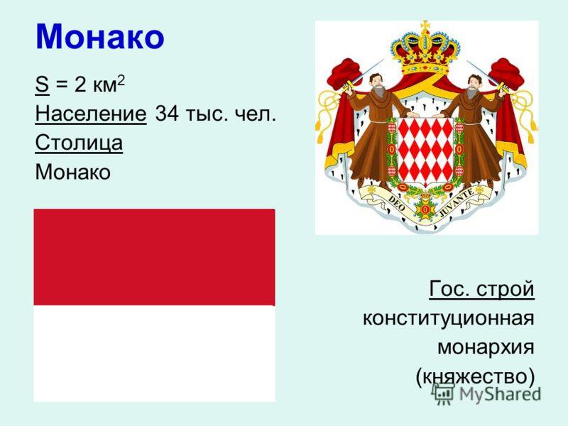 Монако S = 2 км 2 Население 34 тыс. чел. Столица Монако Гос. строй конституционная монархия (княжество)