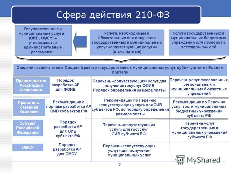 Сфера действия 210-ФЗ Государственные и муниципальные услуги – (ОИВ, ОМСУ) – утверждаются административные регламенты Услуги государственных и муниципальных бюджетных учреждений для перевода в электронный вид Услуги, необходимые и обязательные для по