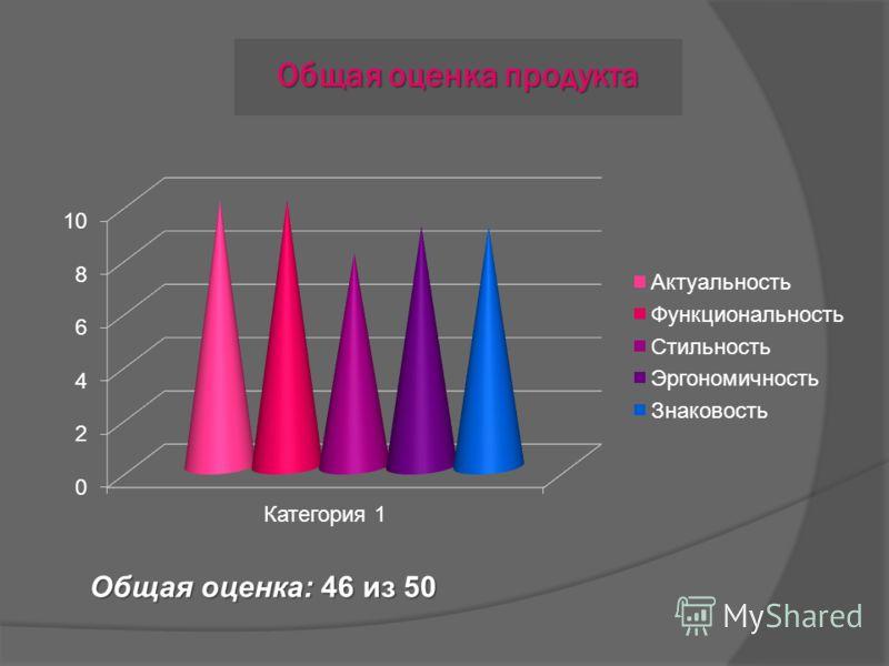 Общая оценка продукта Общая оценка: 46 из 50