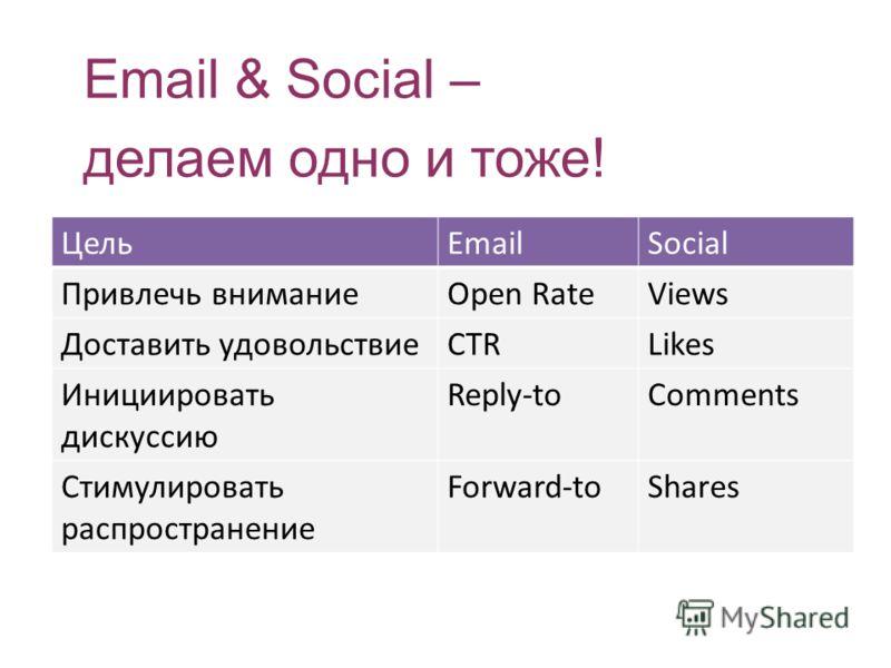 Email & Social – делаем одно и тоже! ЦельEmailSocial Привлечь вниманиеOpen RateViews Доставить удовольствиеCTRLikes Инициировать дискуссию Reply-toComments Стимулировать распространение Forward-toShares