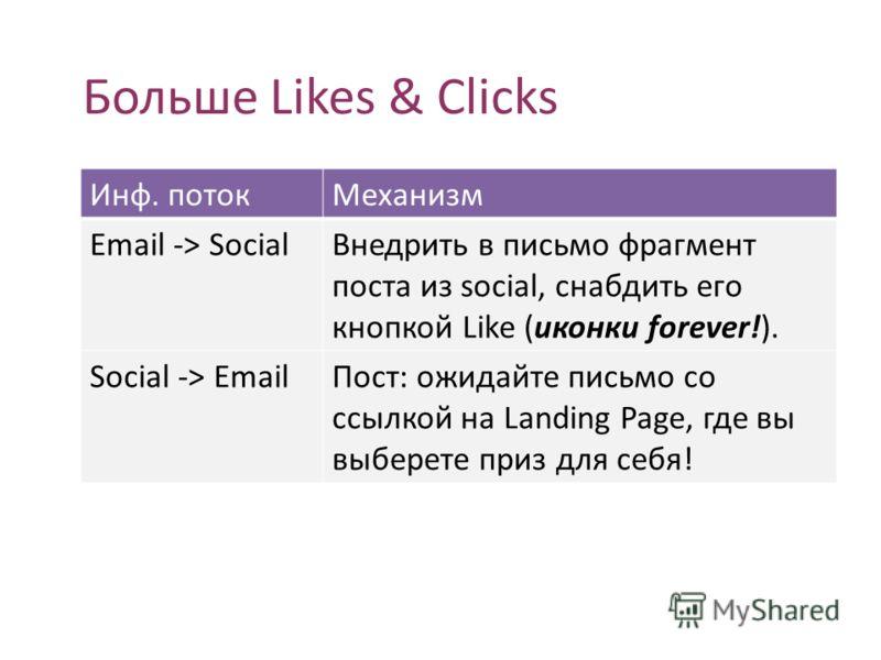 Больше Likes & Clicks Инф. поток Механизм Email -> Social Внедрить в письмо фрагмент поста из social, снабдить его кнопкой Like (иконки forever!). Social -> Email Пост: ожидайте письмо со ссылкой на Landing Page, где вы выберете приз для себя!