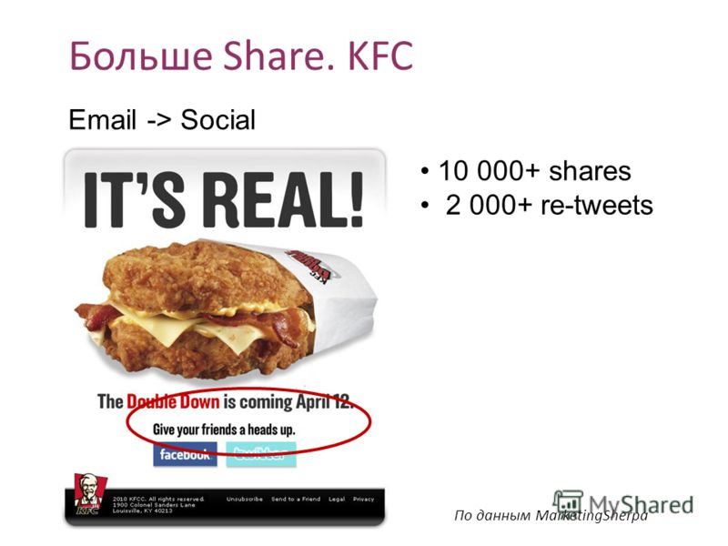Больше Share. KFC 10 000+ shares 2 000+ re-tweets По данным MarketingSherpa Email -> Social