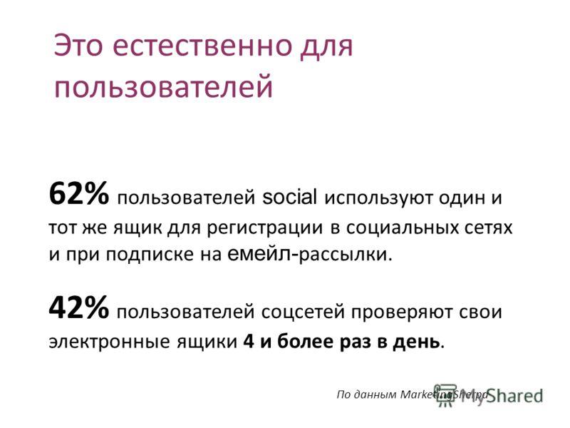 Это естественно для пользователей 62% пользователей social используют один и тот же ящик для регистрации в социальных сетях и при подписке на мейл- рассылки. 42% пользователей соцсетей проверяют свои электронные ящики 4 и более раз в день. По данным