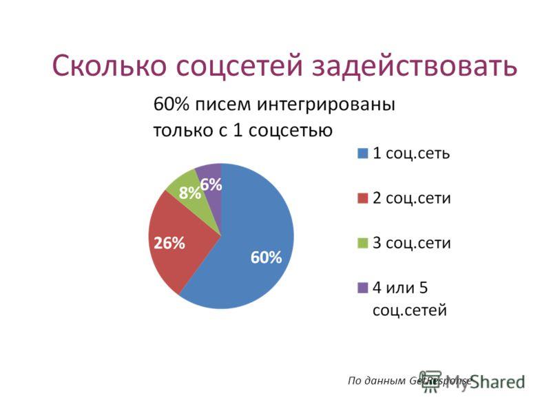 По данным GetResponse Сколько соцсетей задействовать