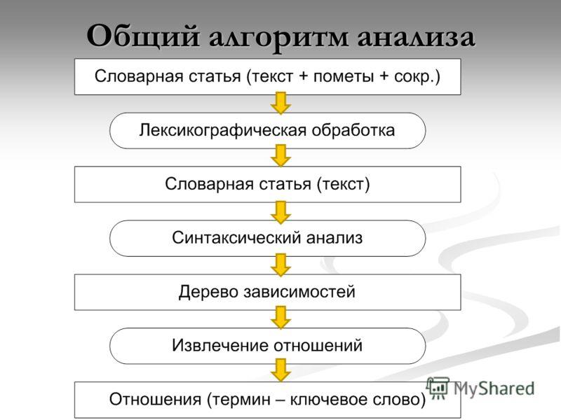 Общий алгоритм анализа