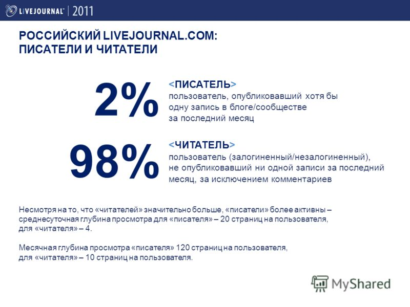 Несмотря на то, что «читателей» значительно больше, «писатели» более активны – среднесуточная глубина просмотра для «писателя» – 20 страниц на пользователя, для «читателя» – 4. Месячная глубина просмотра «писателя» 120 страниц на пользователя, для «ч