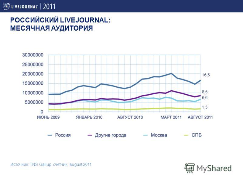 РОССИЙСКИЙ LIVEJOURNAL: МЕСЯЧНАЯ АУДИТОРИЯ Источник: TNS Gallup, счетчик, august 2011 1,5 6,6 8,5 16,6