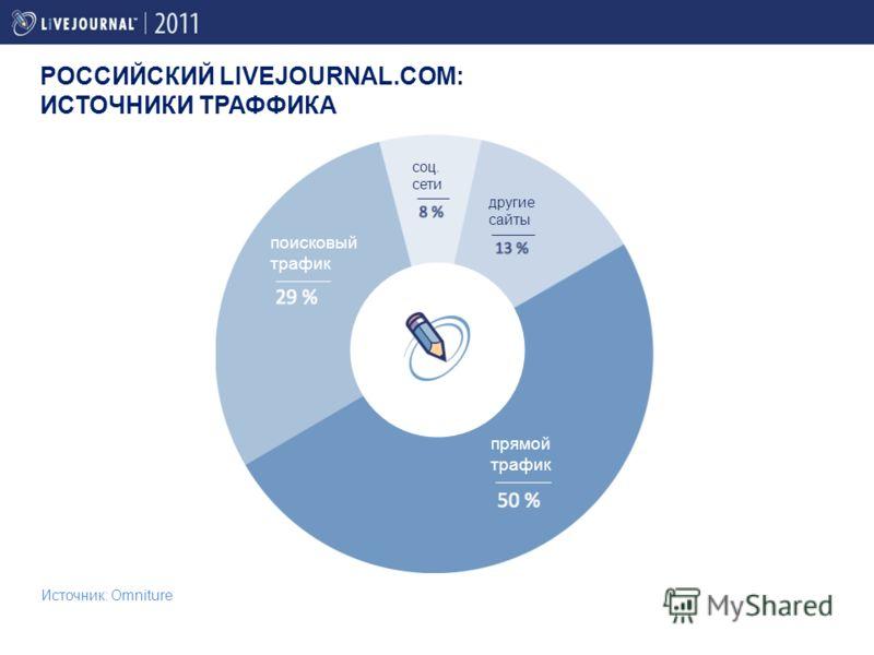 Источник: Omniture прямой трафик поисковый трафик соц. сети другие сайты РОССИЙСКИЙ LIVEJOURNAL.COM: ИСТОЧНИКИ ТРАФФИКА