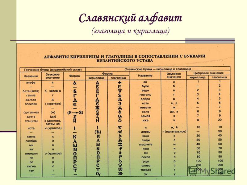 Славянский алфавит (глаголица и кириллица)