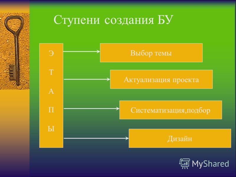 ЭТАПЫЭТАПЫ Дизайн Выбор темы Систематизация,подбор Актуализация проекта Ступени создания БУ