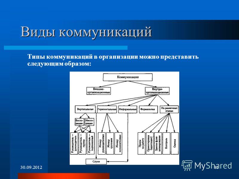 01.07.201211 Виды коммуникаций Типы коммуникаций в организации можно представить следующим образом: