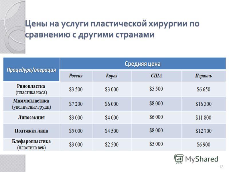 Цены на услуги пластической хирургии по сравнению с другими странами 13