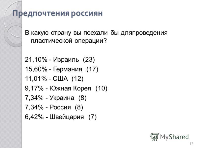 Предпочтения россиян В какую страну вы поехали бы для проведения пластической операции? 21,10% - Израиль (23) 15,60% - Германия (17) 11,01% - США (12) 9,17% - Южная Корея (10) 7,34% - Украина (8) 7,34% - Россия (8) 6,42% - Швейцария (7) 17