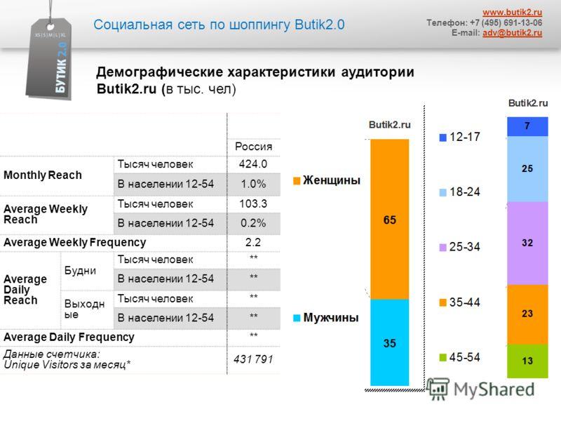 Социальная сеть по шоппингу Butik2.0 www.butik2. ru Телефон: +7 (495) 691-13-06 E-mail: adv@butik2.ruadv@butik2. ru Демографические характеристики аудитории Butik2. ru (в тыс. чел) Россия Monthly Reach Тысяч человек 424.0 В населении 12-541.0% Averag
