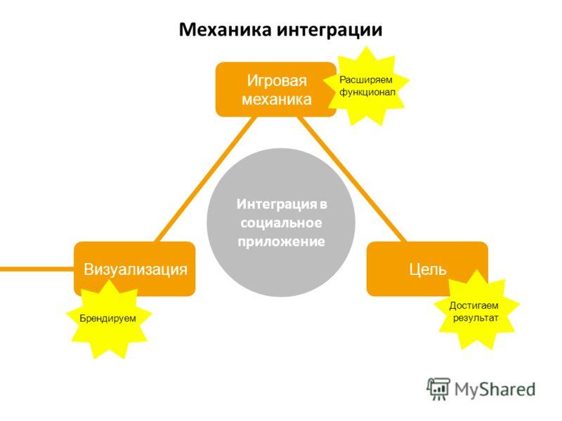 Визуализация Игровая механика Цель Интеграция в социальное приложение Механика интеграции Расширяем функционал Брендируем Достигаем результат