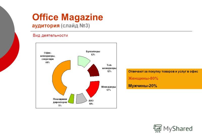 Office Magazine аудитория (слайд 3) Вид деятельности Отвечают за покупку товаров и услуг в офис Женщины-80% Мужчины-20%
