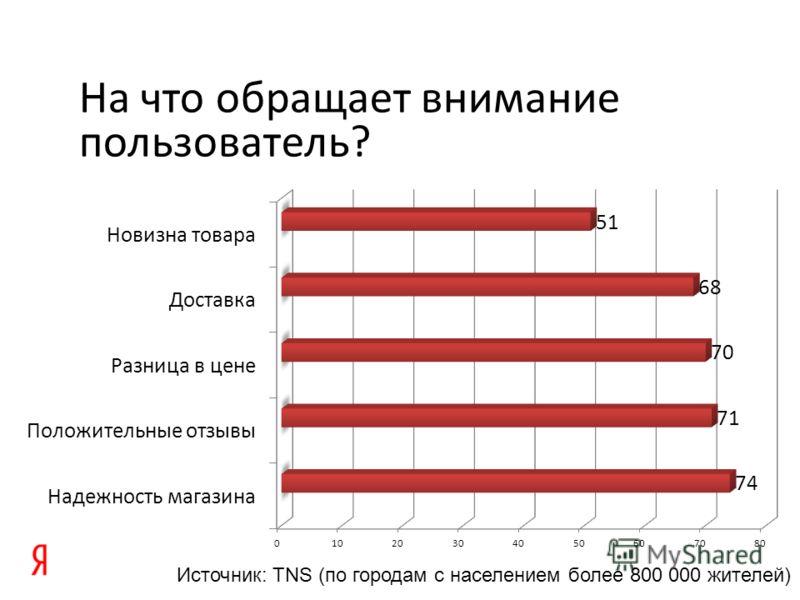 На что обращает внимание пользователь? Источник: TNS (по городам с населением более 800 000 жителей)