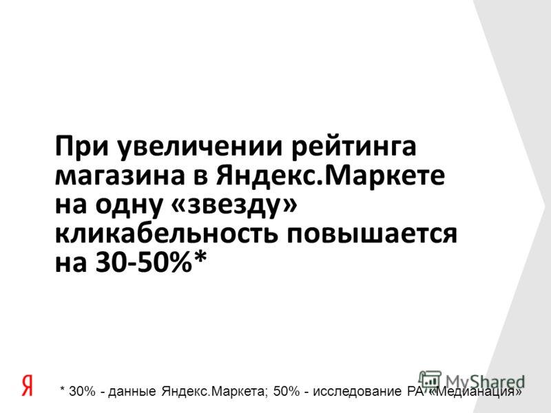 При увеличении рейтинга магазина в Яндекс.Маркете на одну «звезду» кликабельность повышается на 30-50%* * 30% - данные Яндекс.Маркета; 50% - исследование РА «Медианация»