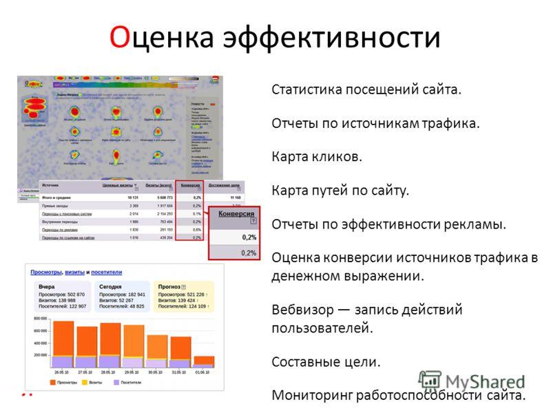 Оценка эффективности Статистика посещений сайта. Отчеты по источникам трафика. Карта кликов. Карта путей по сайту. Отчеты по эффективности рекламы. Оценка конверсии источников трафика в денежном выражении. Вебвизор запись действий пользователей. Сост