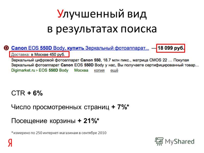 Улучшенный вид в результатах поиска CTR + 6% Число просмотренных страниц + 7%* Посещение корзины + 21%* *измерено по 250 интернет-магазинам в сентябре 2010